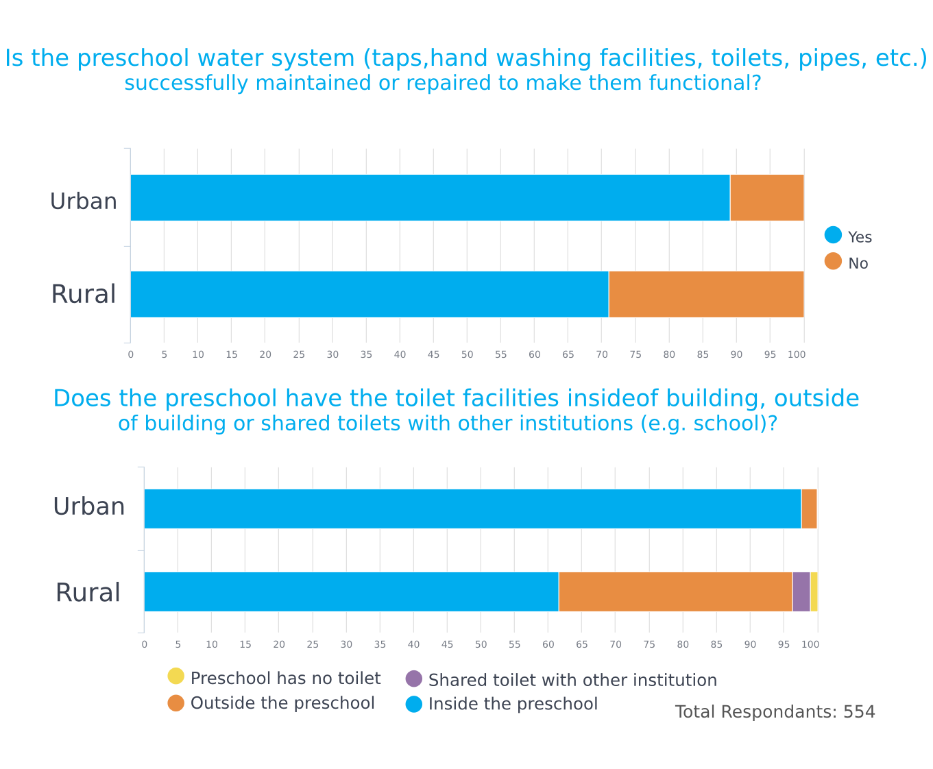 Charts About Plumbing and Toilets