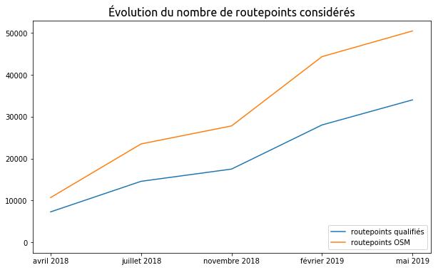 évolution du nombre de routepoints pendant un an d'étude