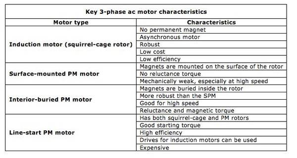 3-ph-motor-feature