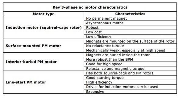 3-ph-motor-feature