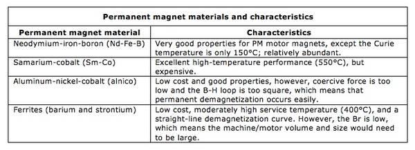 PM-motor-magnet-types