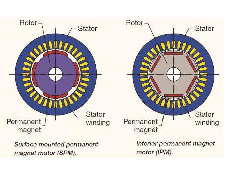 SPM-vs-IPM