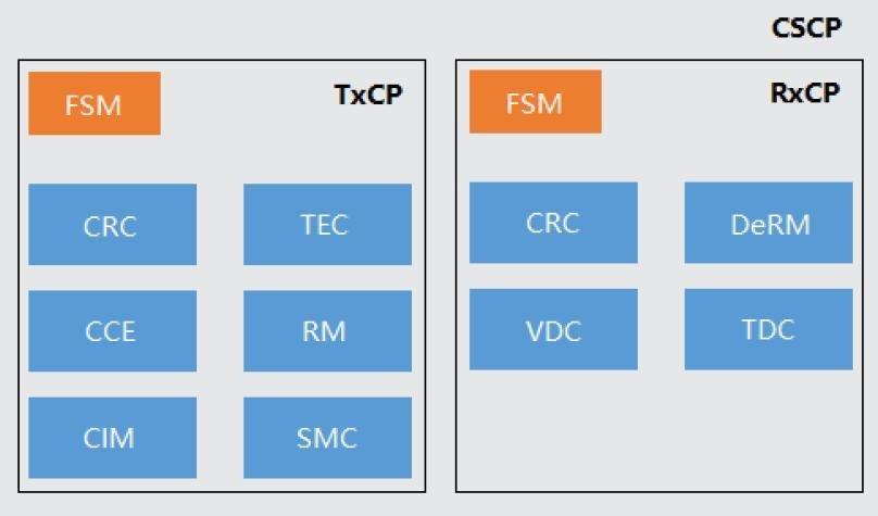 cscp-architecture