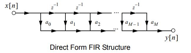 Direct Form FIR Structure