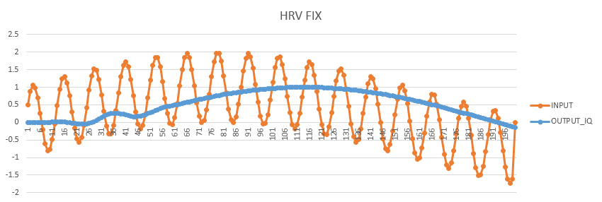 FIR Fixpoint Simulation Result