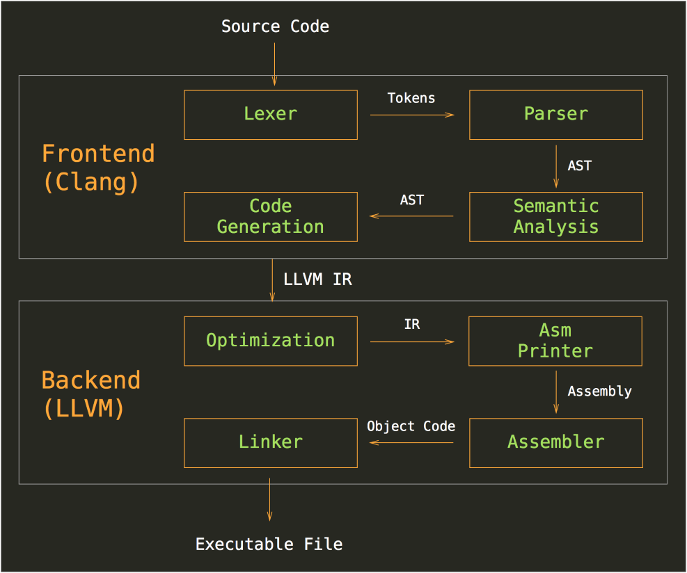llvm-clang-architecture
