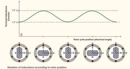 rotor-position-induction