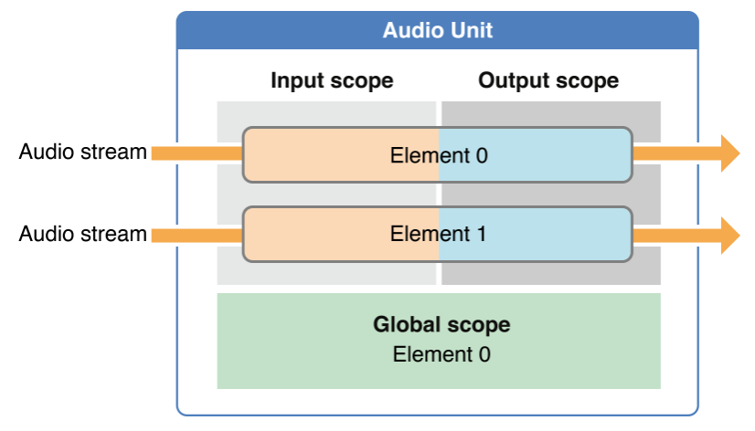 Audio Unit
