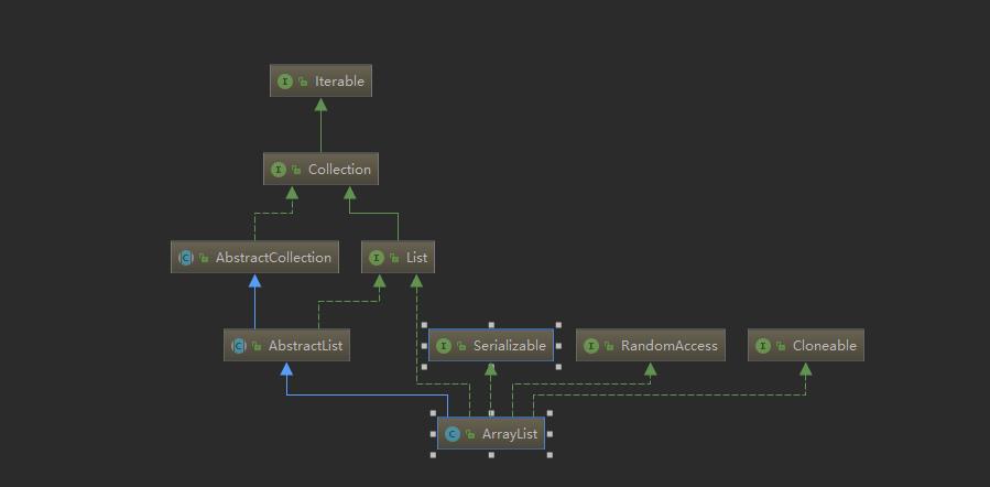 JAVA集合-03ArrayList源码解析和使用实例
