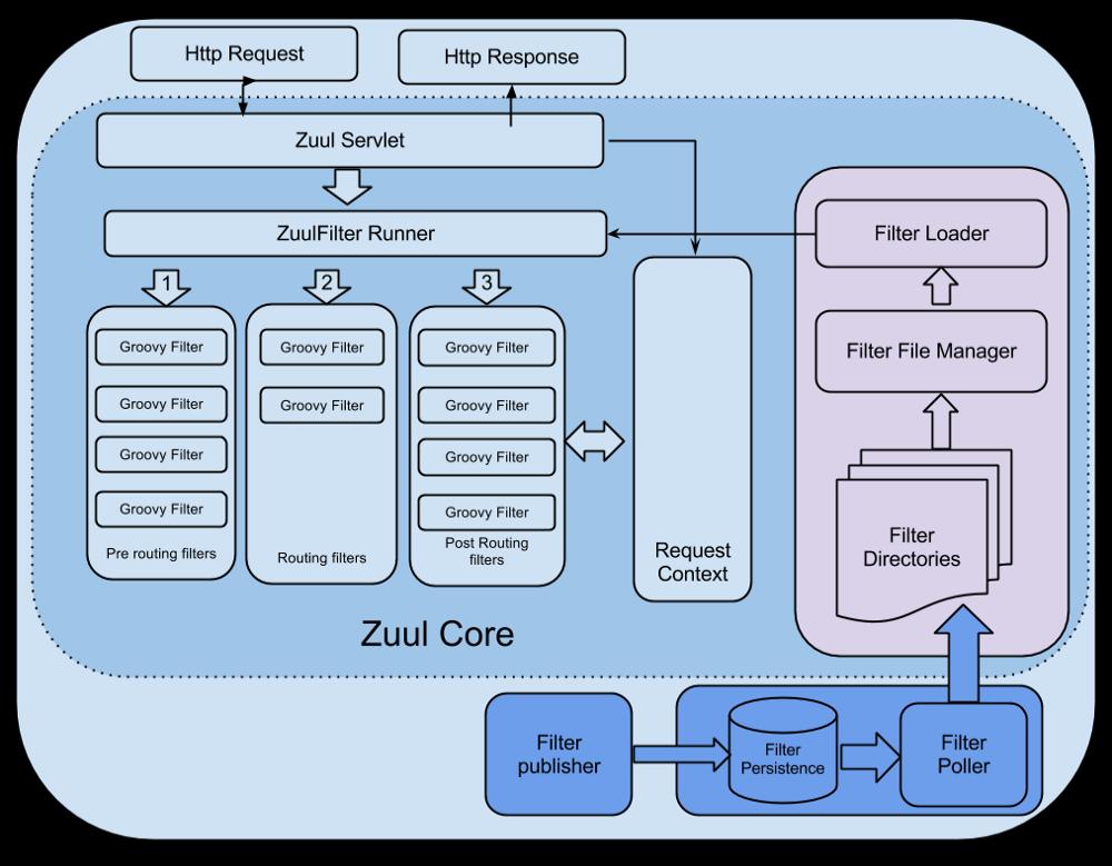 Zuul Core Architecture.png