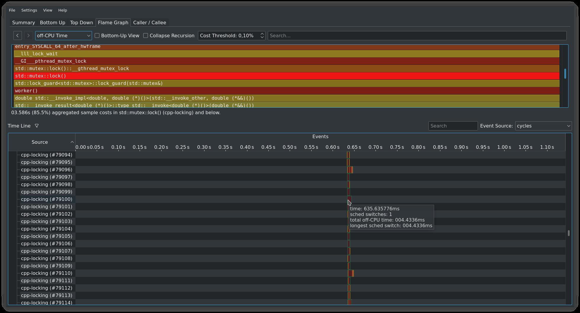hotspot off-CPU analysis