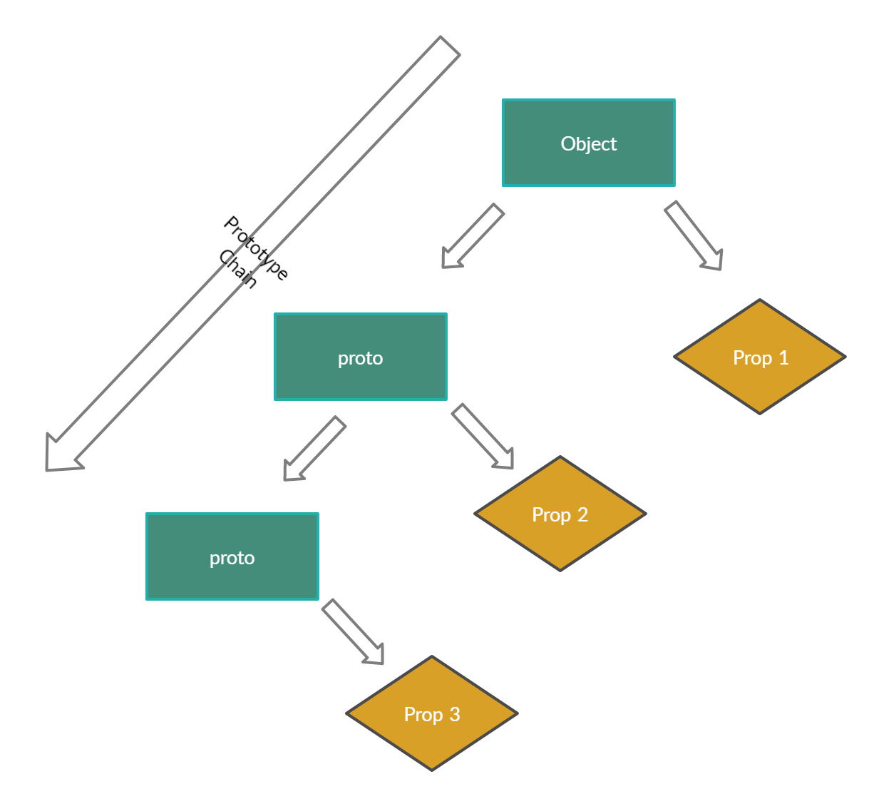 Image of a model prototype chain