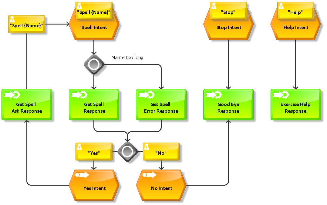 Morse Coder - Beep Beep Beeeeeep Lessons - Hackster io