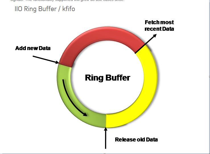 IIO_ringBuffer.jpg