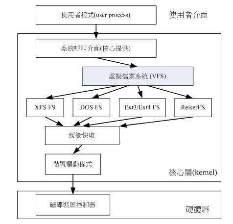 vfs_overview.jpg