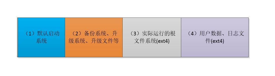 linux_emmc_format.jpg