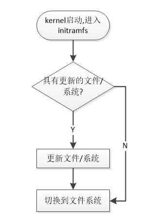 linux_sysupdate.jpg