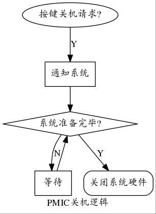 pmic_power_off.jpg