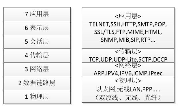 OSI_2_tcpip.jpg