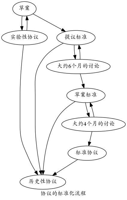tcp_std.jpg