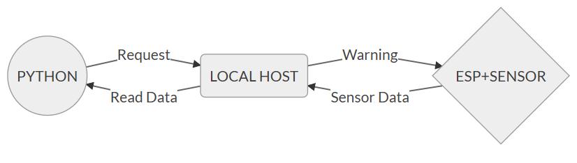 my  code's diagram