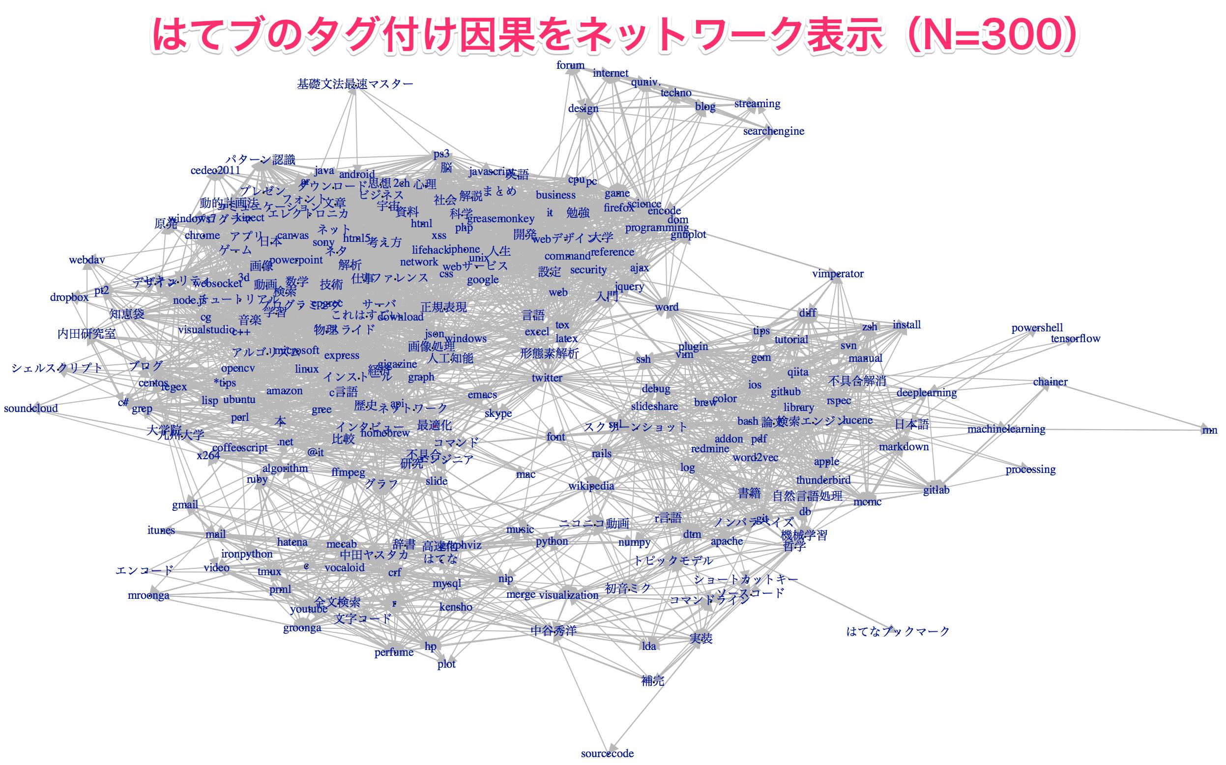 https://github.com/KenshoFujisaki/AnalyseHatenaBookmarkTagSeries/raw/master/img/granger_large.png