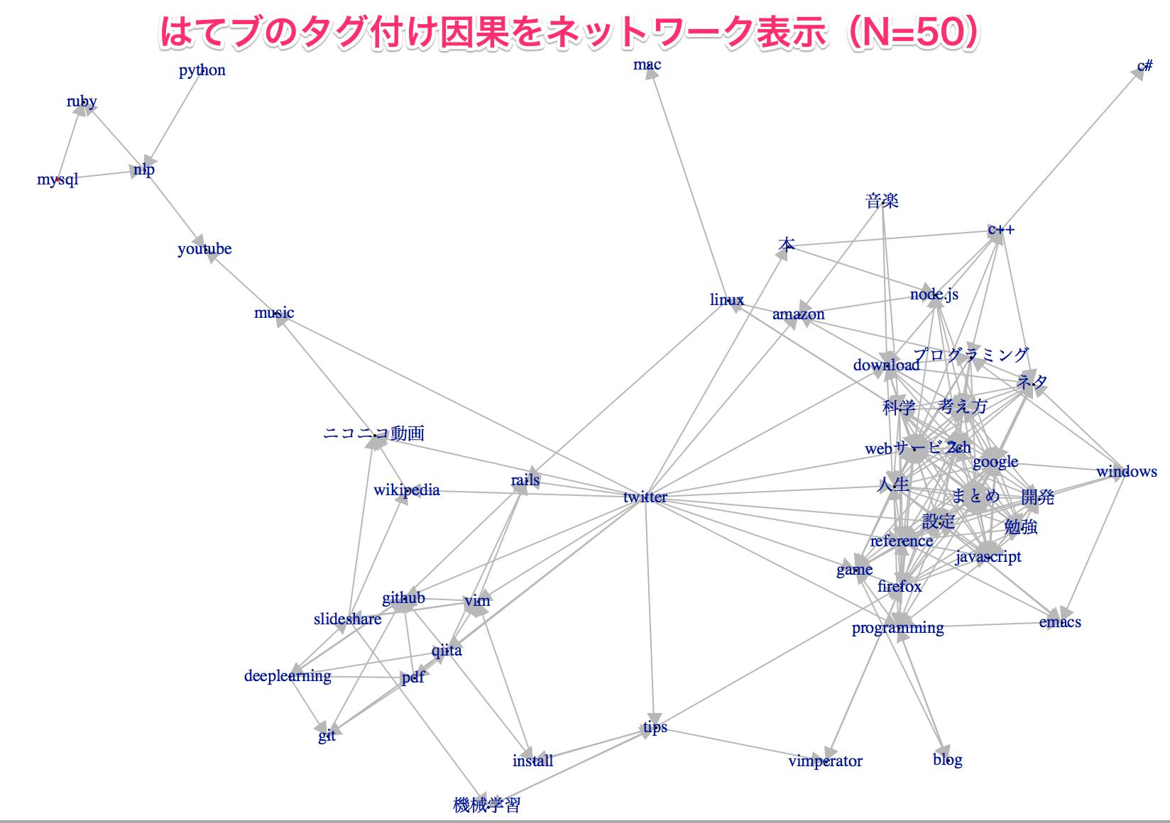https://github.com/KenshoFujisaki/AnalyseHatenaBookmarkTagSeries/raw/master/img/granger_small.png