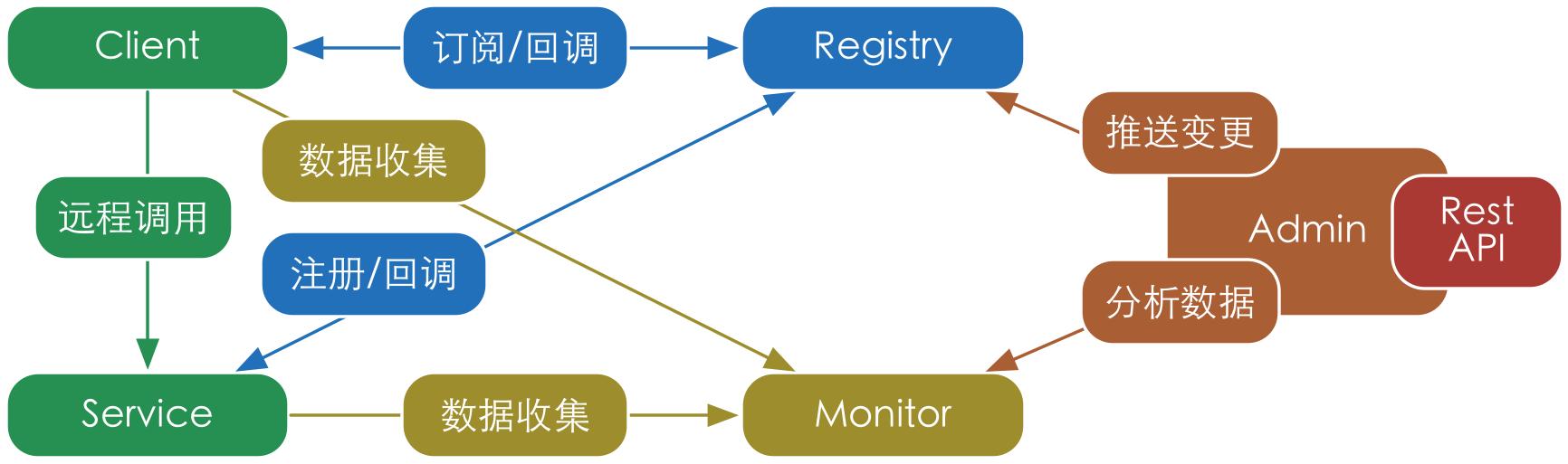 分布式服务框架 Kepler