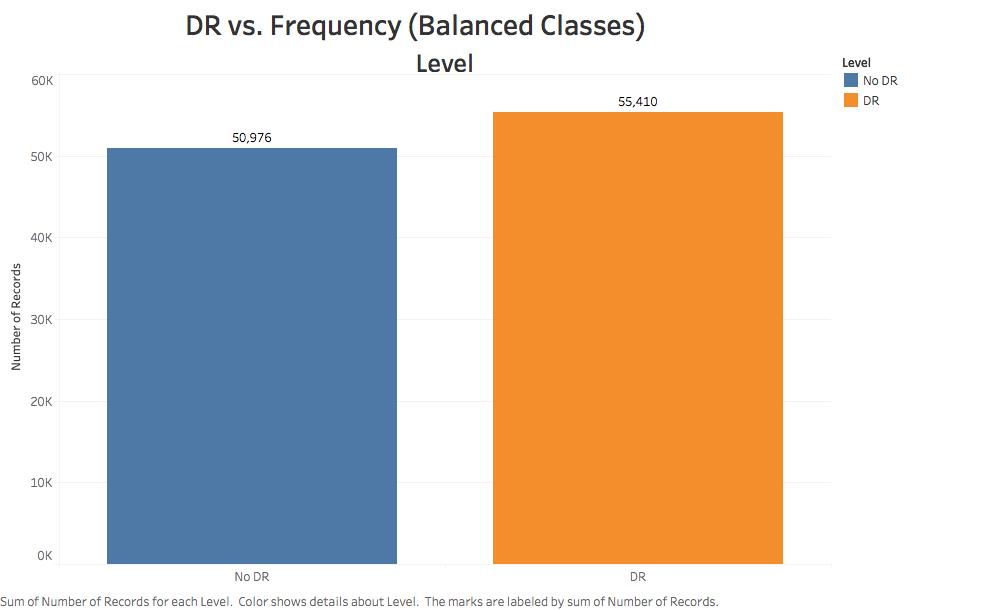 EDA - Corrected Class Imbalance
