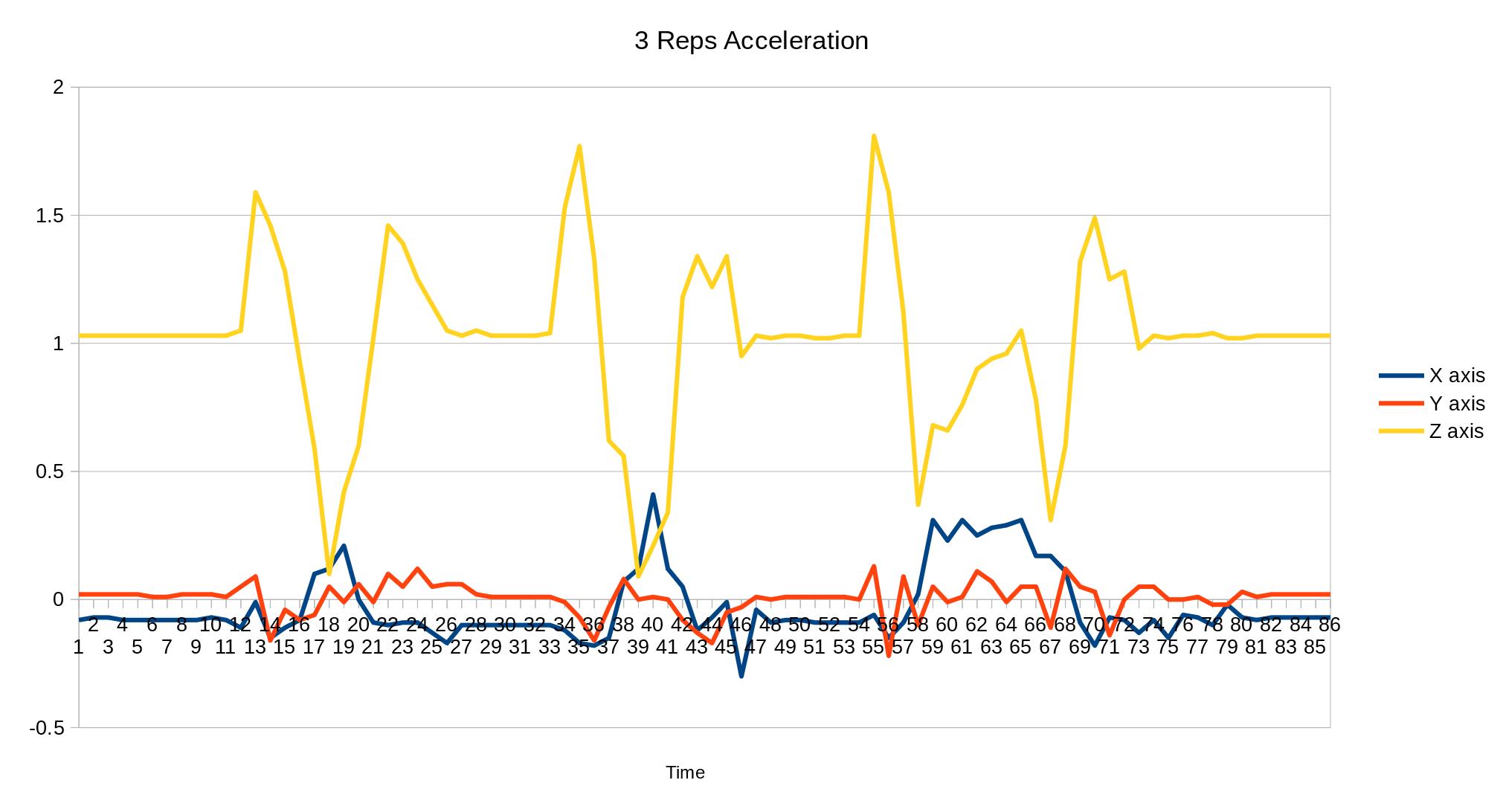 Acceleration Data