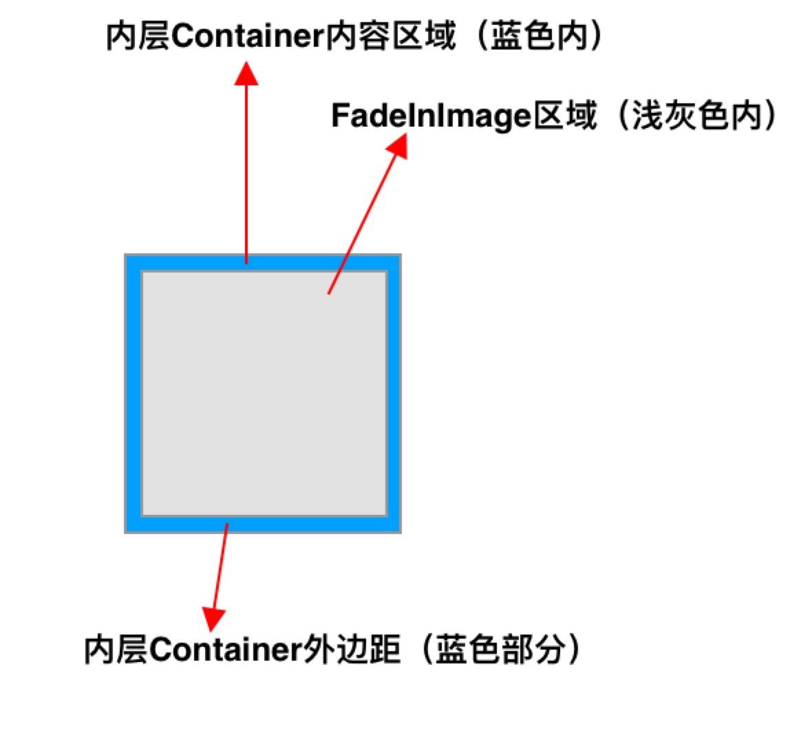 内层Container结构