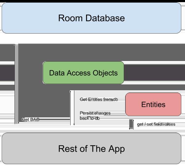 图1 ROOM架构图