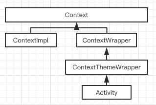 图1 Activity
