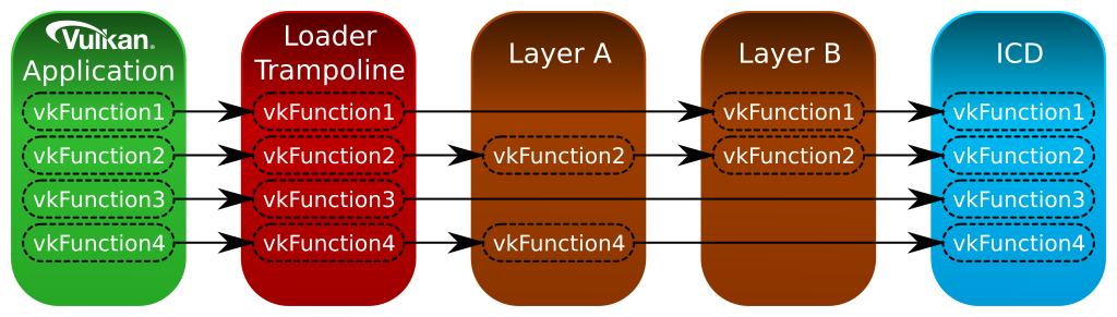Device Function Chain
