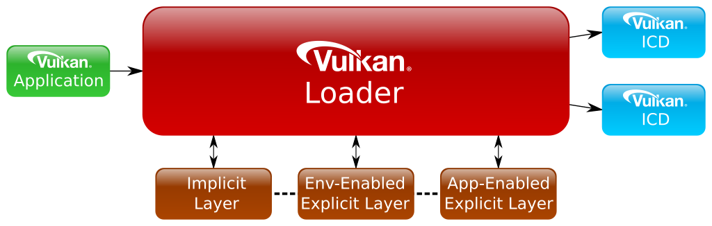 Loader Layer Ordering