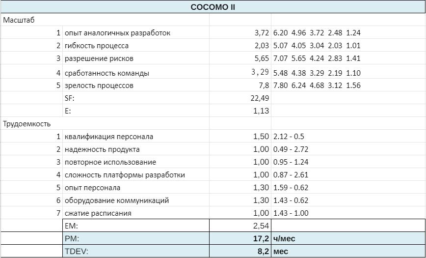 COCOMO II