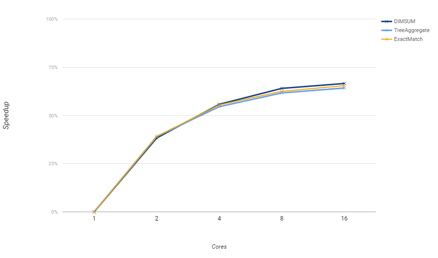 Percentage Improvement Chart