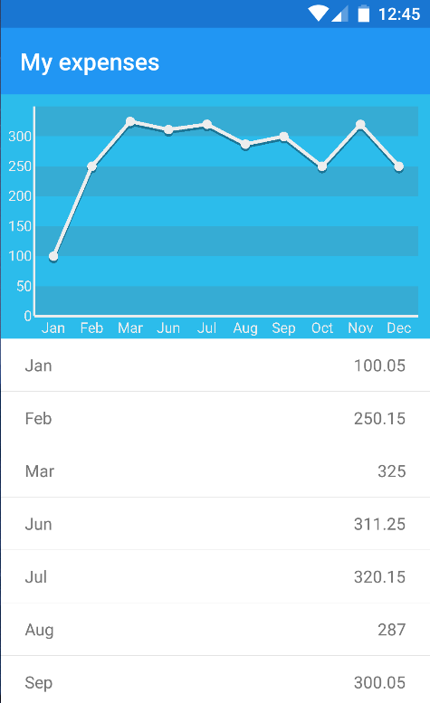 GitHub - Kimserey/GraphTest Droid2: Line chart built with