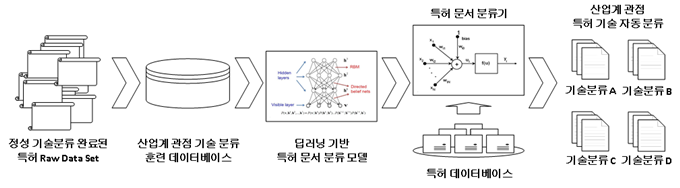 딥 러닝 기반 특허 문서의 자동 기술 분류 체계도