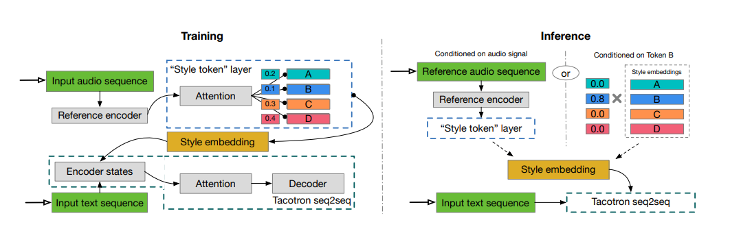 Papers With Code : Style Tokens: Unsupervised Style Modeling