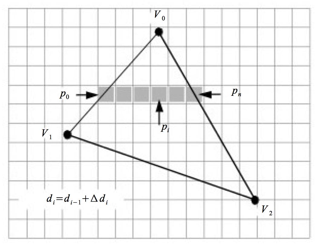 Figure 3-22