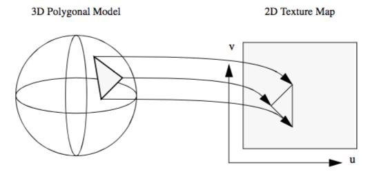 Figure7-2