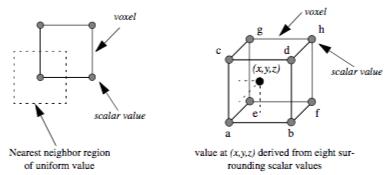 Figure7-7