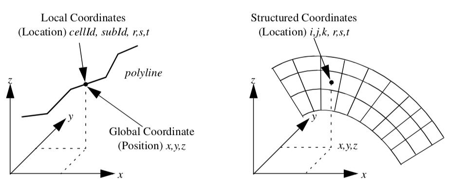 Figure8-1