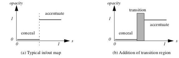 Figure9-42