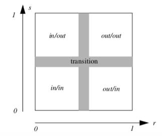 Figure9-44