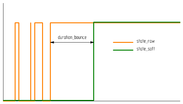 duration_bounce