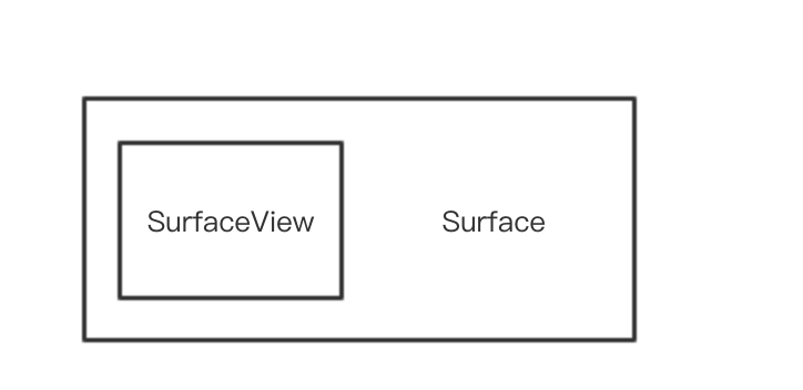 SurfaceView和Suface