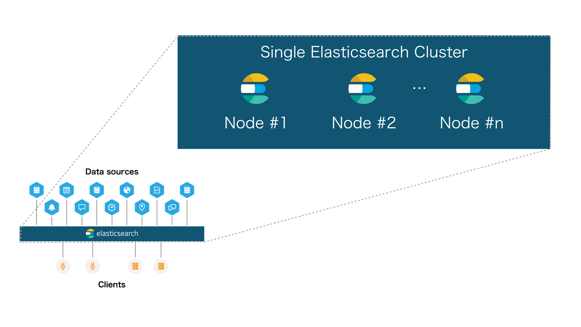 single elasticsearch cluster