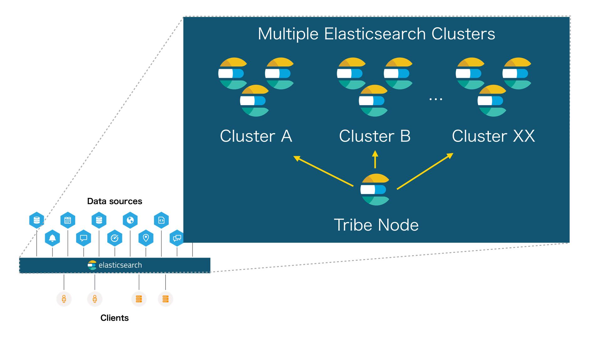 multiple elasticsearch cluster